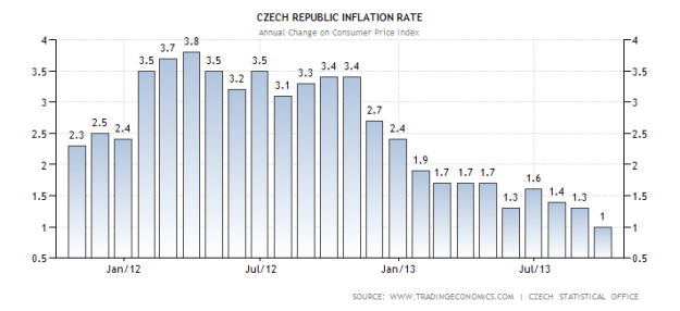 czech-republic-inflation-cpi