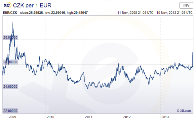 EUR CZK long-term
